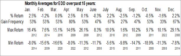 Monthly Seasonal Morgan Stanley Emerging Markets Domestic Debt Fund (NYSE:EDD)