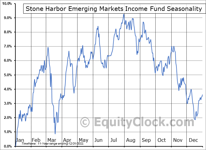 Stone Harbor Emerging Markets Income Fund (NYSE:EDF) Seasonality
