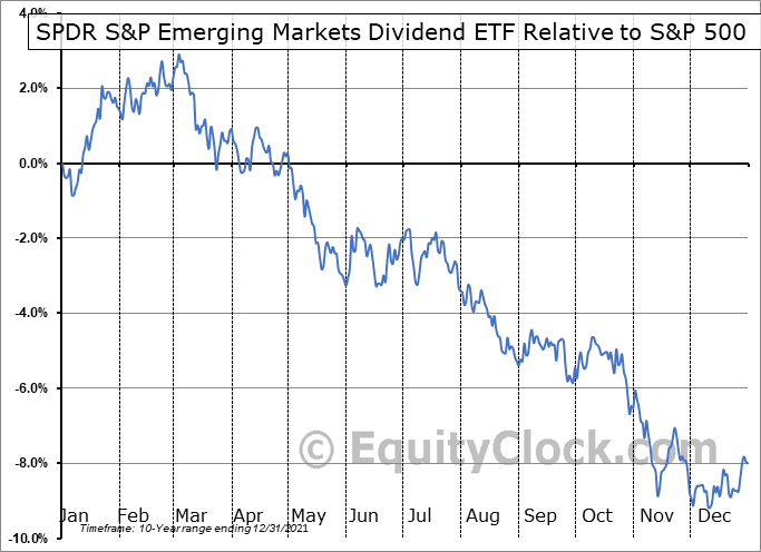 EDIV Relative to the S&P 500