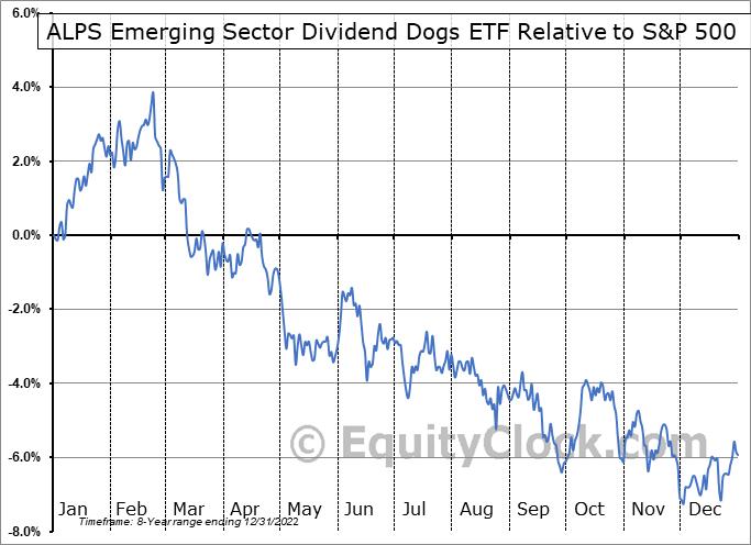 EDOG Relative to the S&P 500