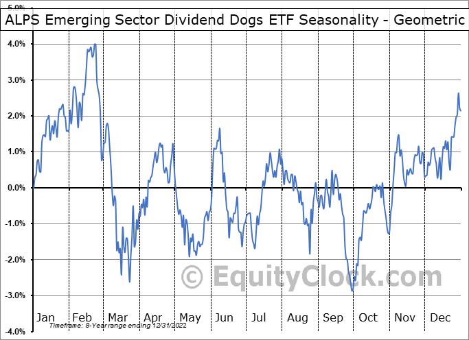 ALPS Emerging Sector Dividend Dogs ETF (AMEX:EDOG) Seasonality