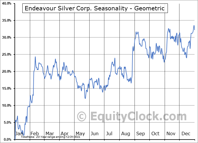 Endeavour Silver Corp. (TSE:EDR.TO) Seasonality