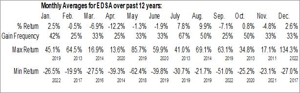 Monthly Seasonal Stellar Biotechnologies, Inc. (NASD:EDSA)