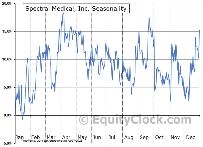 Spectral Medical, Inc. (TSE:EDT.TO) Seasonality