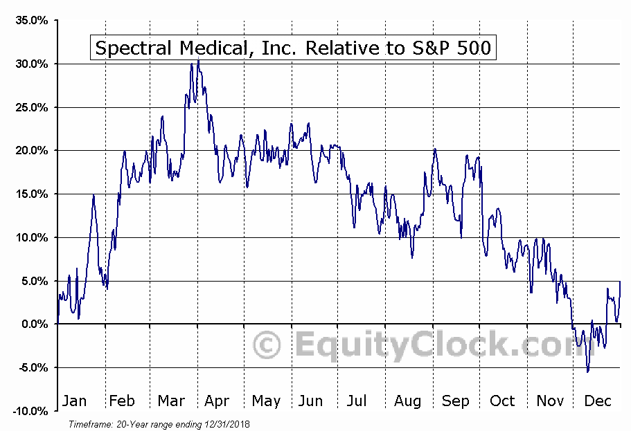 EDT.TO Relative to the S&P 500