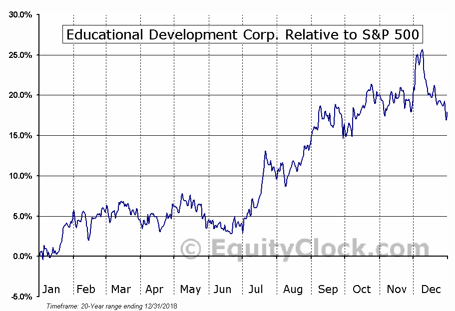 EDUC Relative to the S&P 500