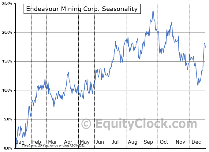 Endeavour Mining Corp. (TSE:EDV.TO) Seasonality