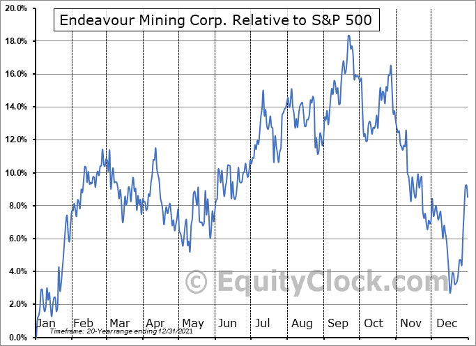 EDV.TO Relative to the S&P 500