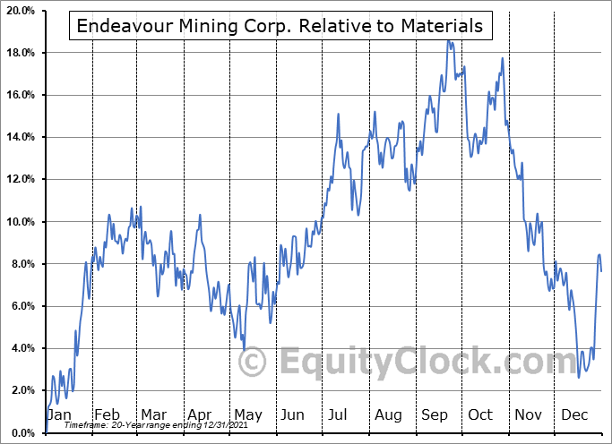 EDV.TO Relative to the Sector