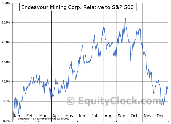 EDVMF Relative to the S&P 500