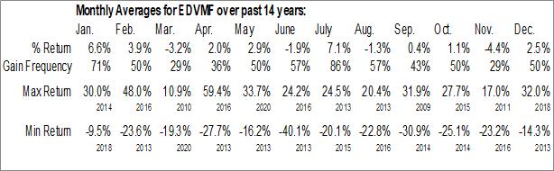 Monthly Seasonal Endeavour Mining Corp. (OTCMKT:EDVMF)