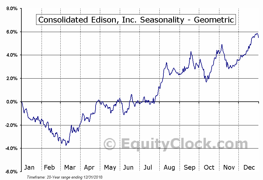 Consolidated Edison, Inc. (NYSE:ED) Seasonality