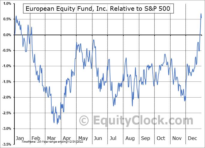 EEA Relative to the S&P 500