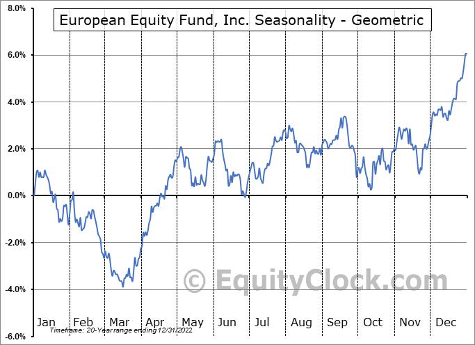 European Equity Fund, Inc. (NYSE:EEA) Seasonality