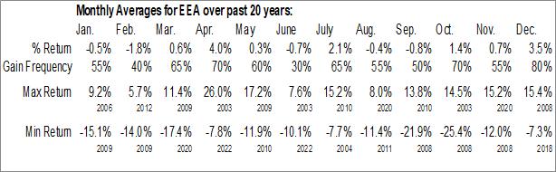 Monthly Seasonal European Equity Fund, Inc. (NYSE:EEA)