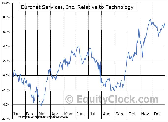 EEFT Relative to the Sector