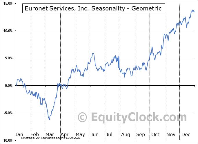 Euronet Services, Inc. (NASD:EEFT) Seasonality