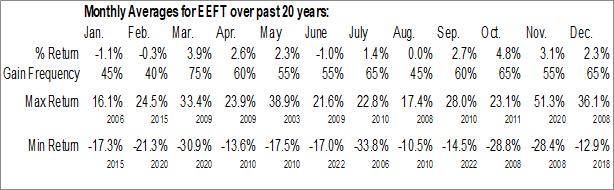 Monthly Seasonal Euronet Services, Inc. (NASD:EEFT)