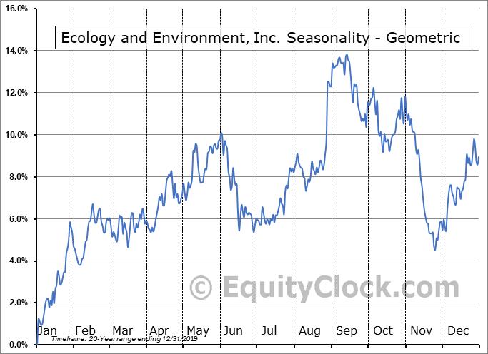 Ecology and Environment, Inc. (NASD:EEI) Seasonality