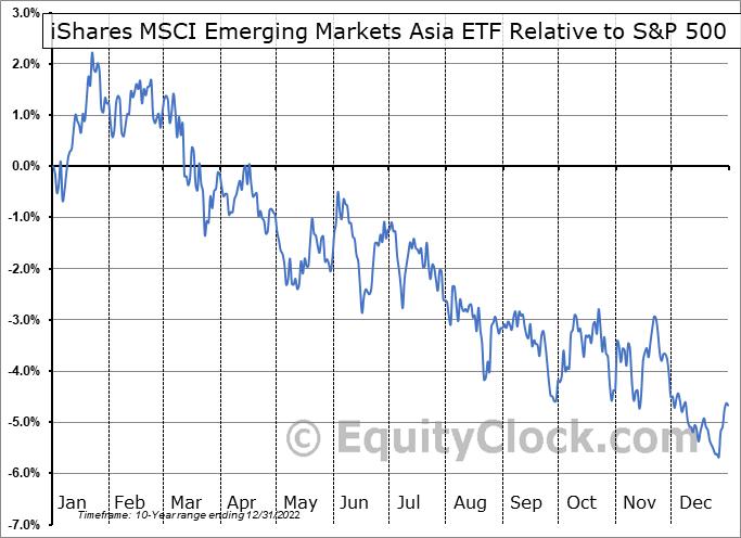 EEMA Relative to the S&P 500