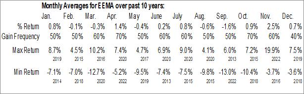 Monthly Seasonal iShares MSCI Emerging Markets Asia ETF (NASD:EEMA)