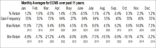 Monthly Seasonal iShares MSCI Emerging Markets Small-Cap ETF (AMEX:EEMS)
