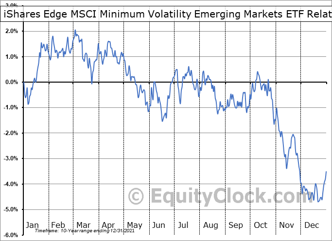 EEMV Relative to the S&P 500