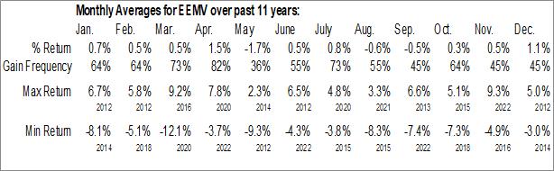 Monthly Seasonal iShares Edge MSCI Minimum Volatility Emerging Markets ETF (AMEX:EEMV)