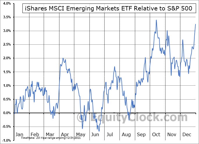 EEM Relative to the S&P 500