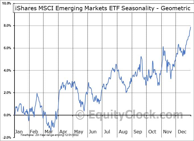 iShares MSCI Emerging Markets ETF (NYSE:EEM) Seasonality