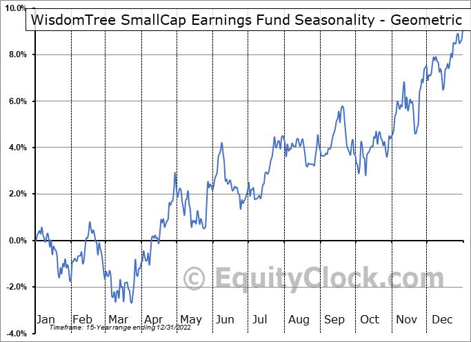 WisdomTree SmallCap Earnings Fund (NYSE:EES) Seasonality