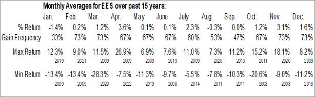 Monthly Seasonal WisdomTree SmallCap Earnings Fund (NYSE:EES)