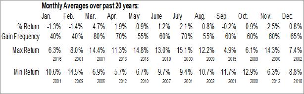 Monthly Seasonal El Paso Electric Co. (NYSE:EE)