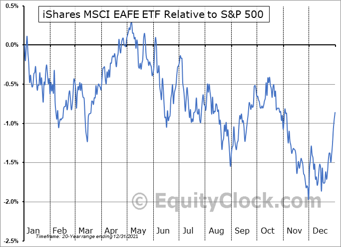 EFA Relative to the S&P 500