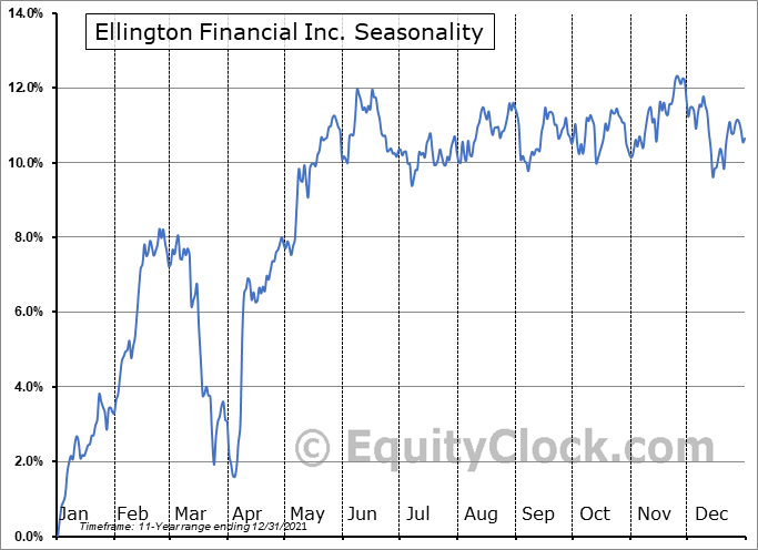 Ellington Financial Inc. (NYSE:EFC) Seasonality
