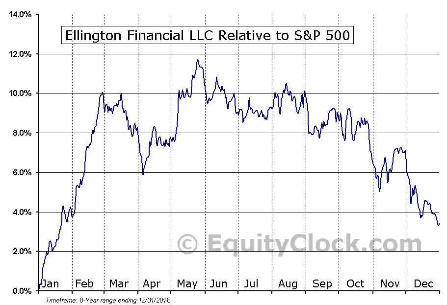 EFC Relative to the S&P 500