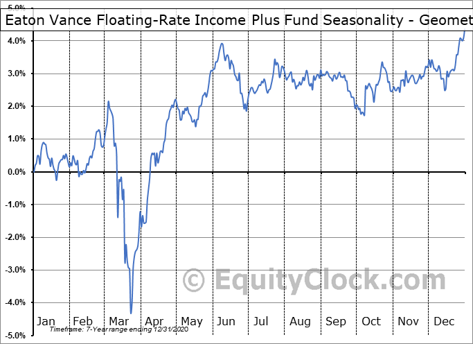 Eaton Vance Floating-Rate Income Plus Fund (NYSE:EFF) Seasonality