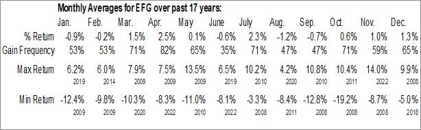 Monthly Seasonal iShares MSCI EAFE Growth ETF (NYSE:EFG)