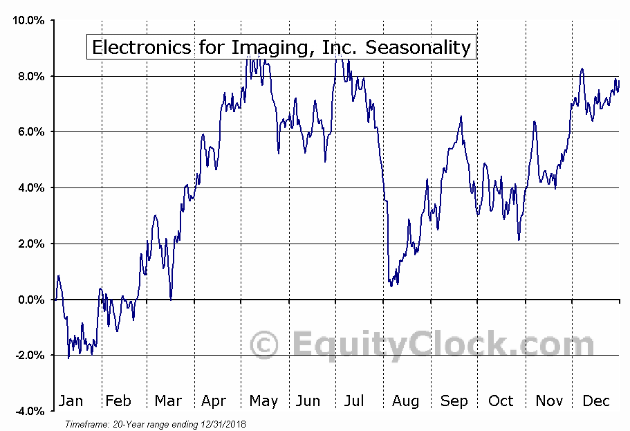 Electronics for Imaging, Inc. (NASD:EFII) Seasonal Chart