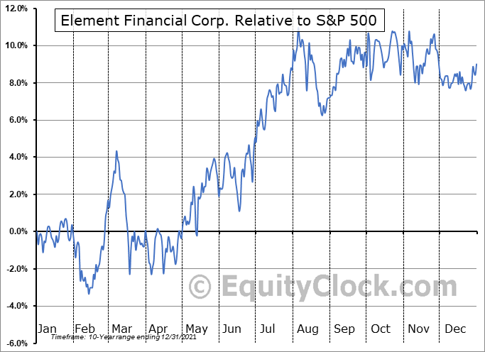 EFN.TO Relative to the S&P 500
