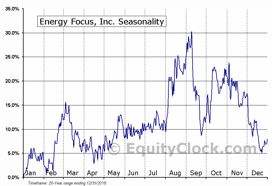Energy Focus, Inc. Seasonal Chart