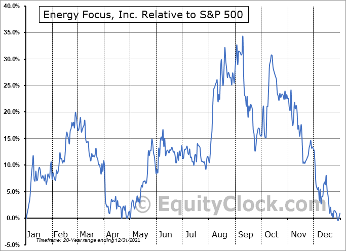 EFOI Relative to the S&P 500