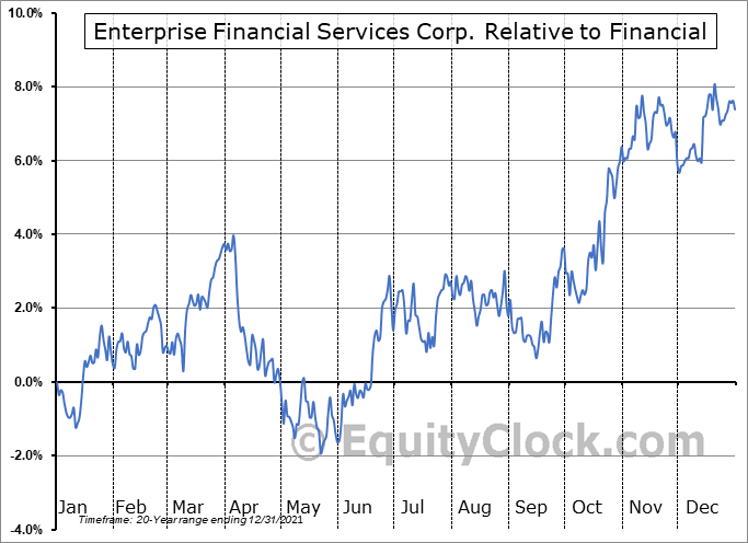 EFSC Relative to the Sector