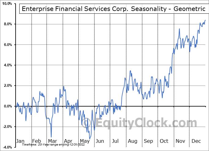 Enterprise Financial Services Corp. (NASD:EFSC) Seasonality