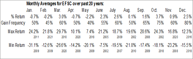 Monthly Seasonal Enterprise Financial Services Corp. (NASD:EFSC)