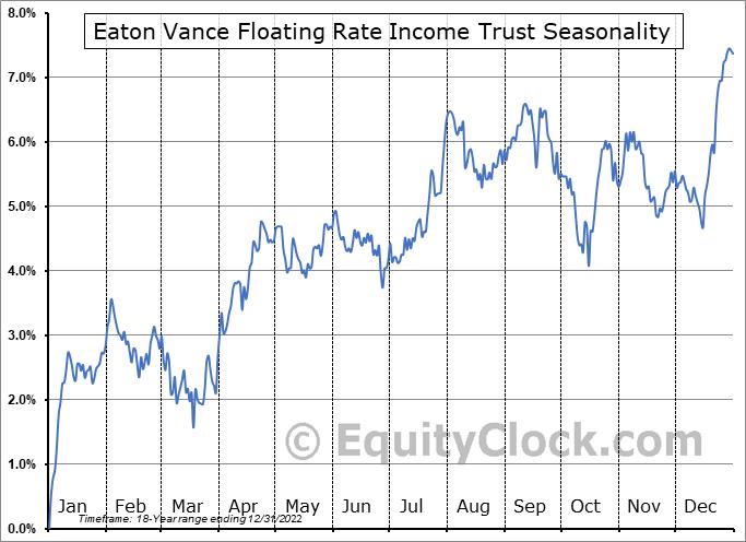 Eaton Vance Floating Rate Income Trust (NYSE:EFT) Seasonality