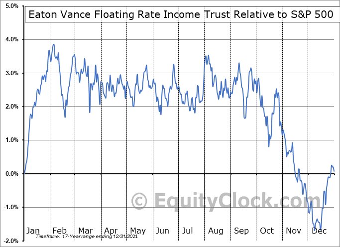 EFT Relative to the S&P 500