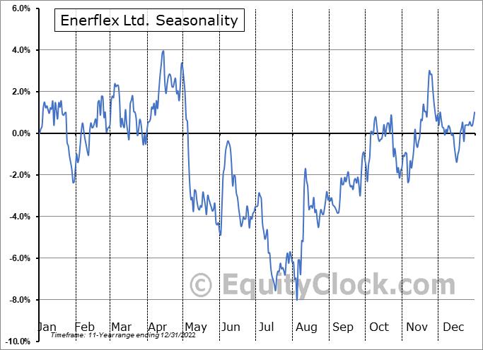 Enerflex Ltd. (TSE:EFX.TO) Seasonality