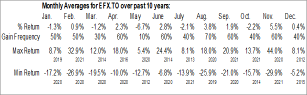 Monthly Seasonal Enerflex Ltd. (TSE:EFX.TO)