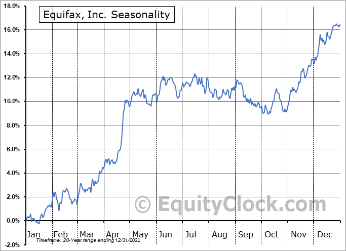 Equifax, Inc. Seasonal Chart